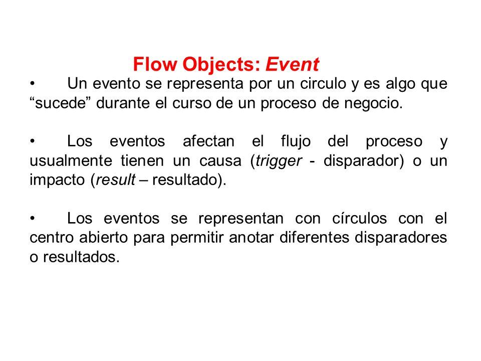 Flow Objects: Event Un evento se representa por un circulo y es algo que sucede durante el curso de un proceso de negocio.