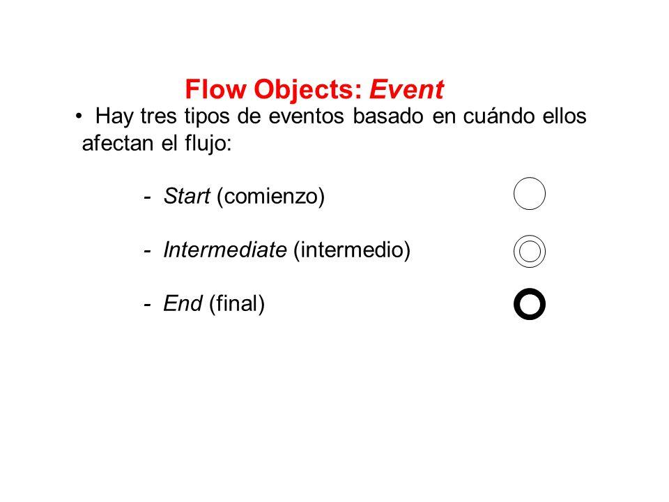 Flow Objects: Event Hay tres tipos de eventos basado en cuándo ellos afectan el flujo: - Start (comienzo)