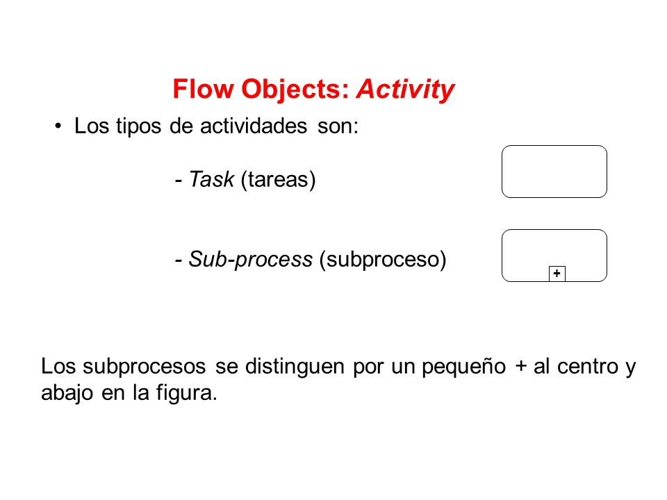 Flow Objects: Activity