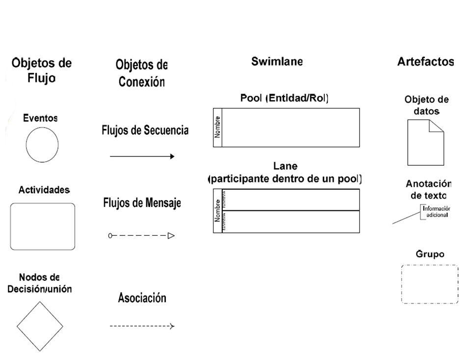 Elementos centrales de los diagramas