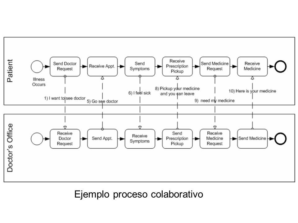 Collaborative (Public) B2B Processes