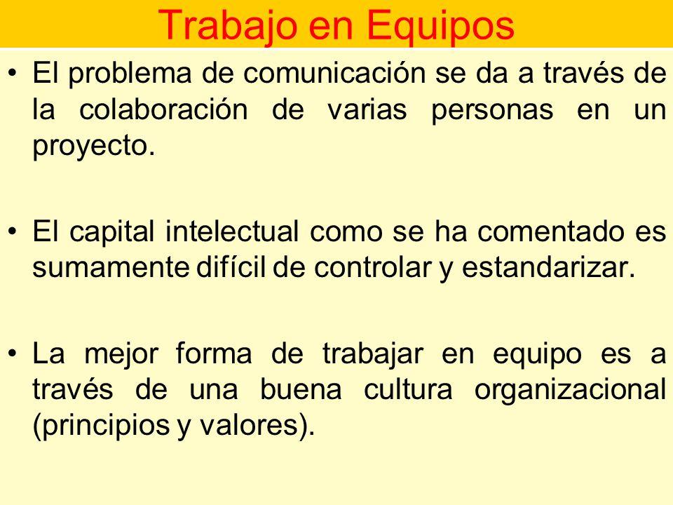 Trabajo en Equipos El problema de comunicación se da a través de la colaboración de varias personas en un proyecto.