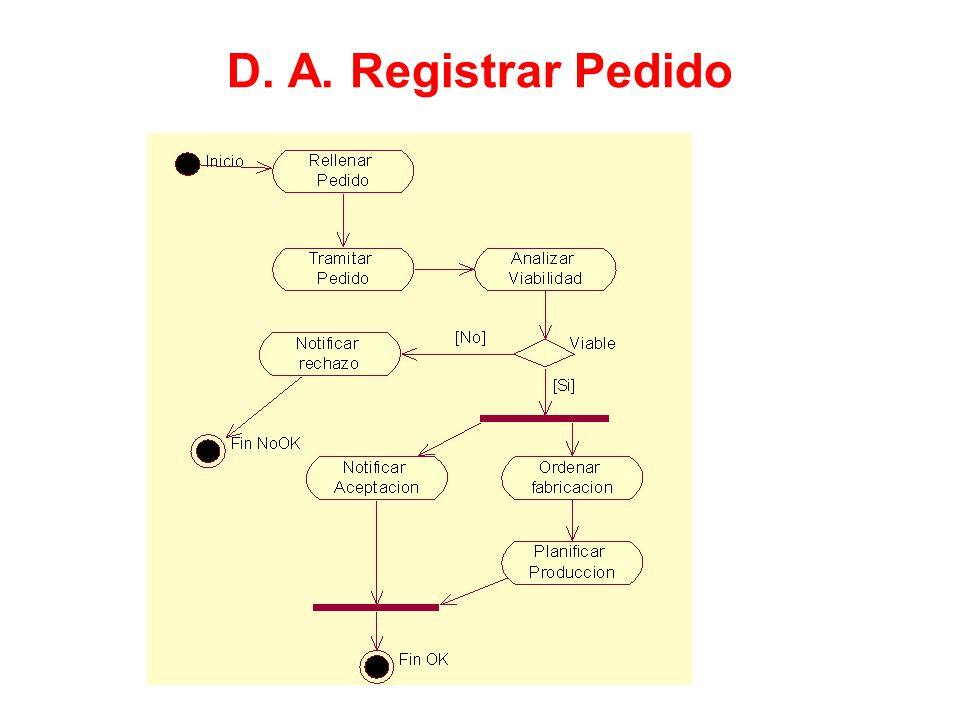 D. A. Registrar Pedido