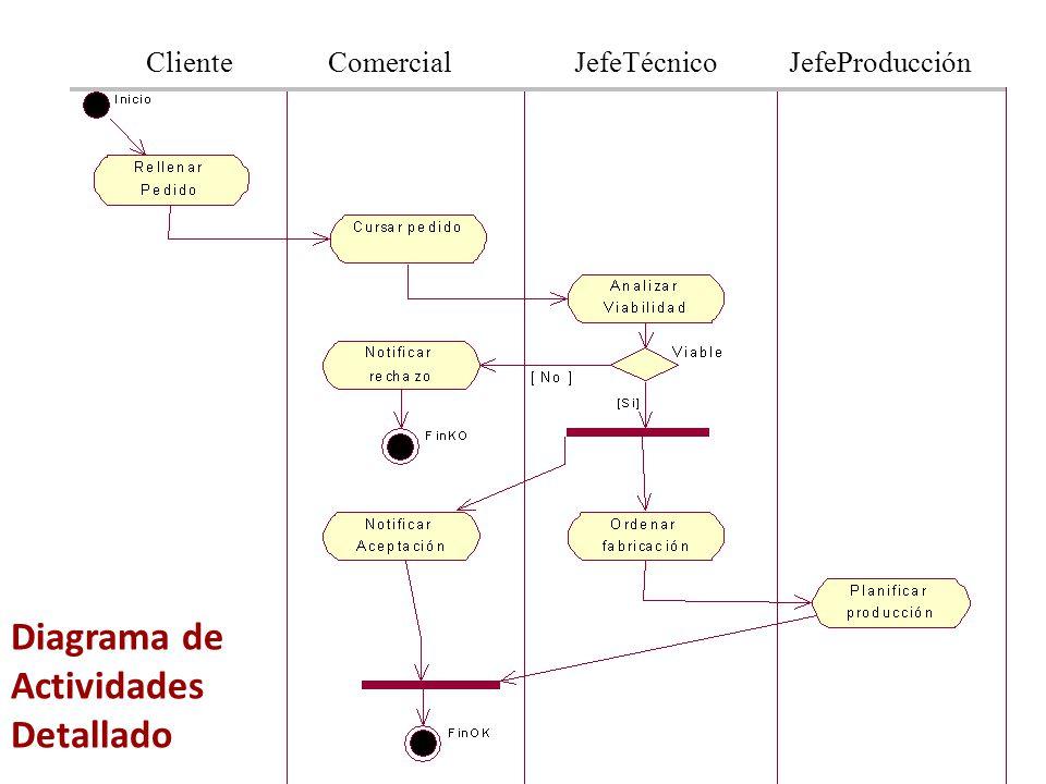 Diagrama de Actividades Detallado