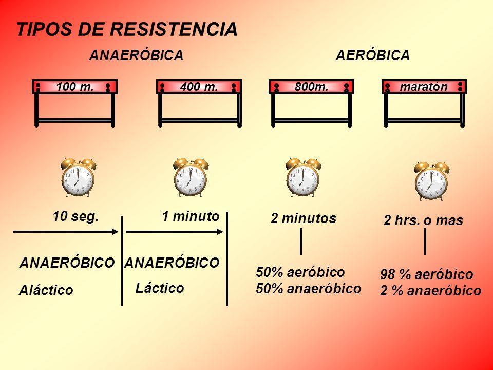 TIPOS DE RESISTENCIA ANAERÓBICA AERÓBICA 10 seg. 1 minuto 2 minutos