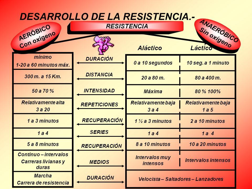 DESARROLLO DE LA RESISTENCIA.-