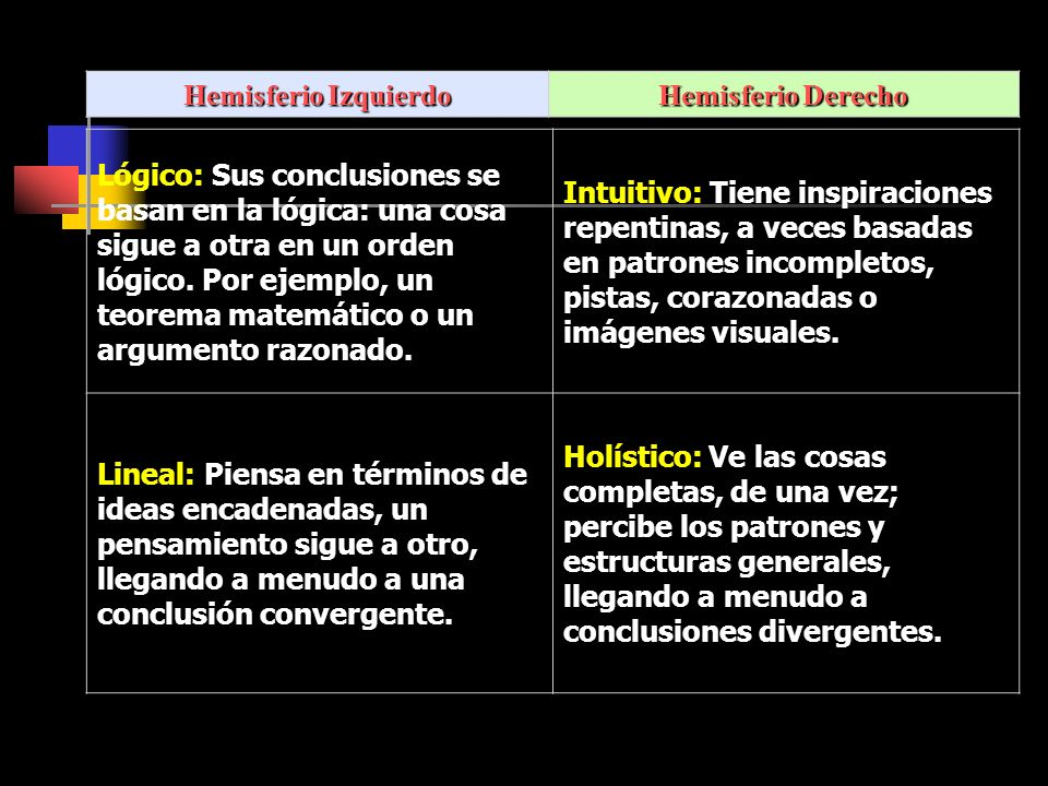 Hemisferio Izquierdo Hemisferio Derecho.