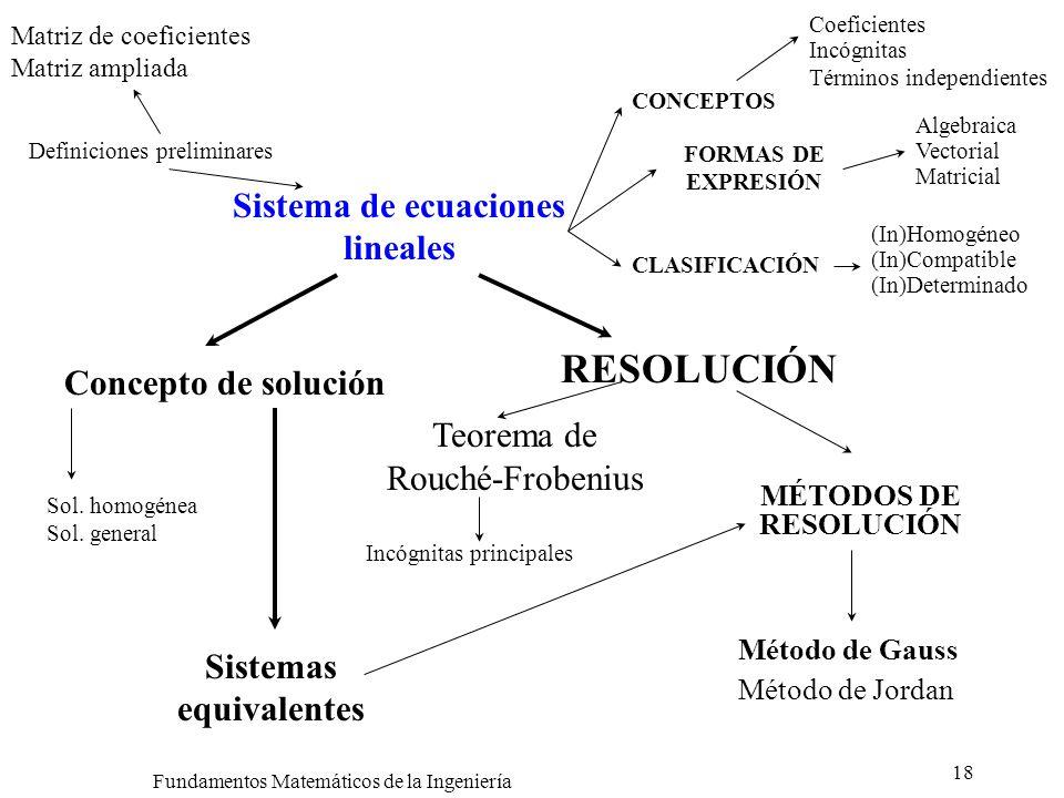 Sistema de ecuaciones lineales Sistemas equivalentes