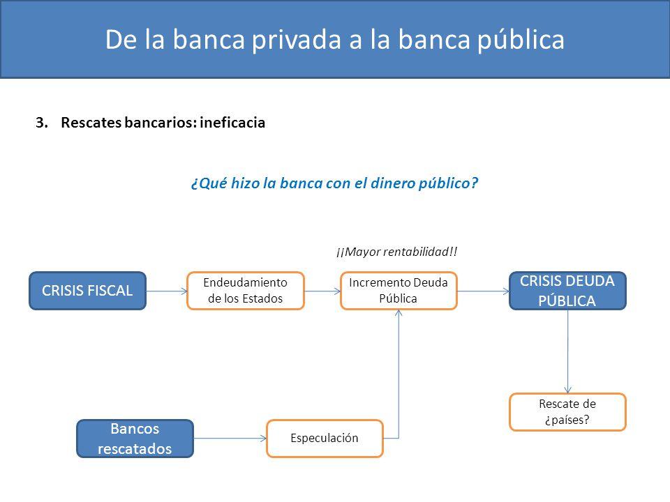 ¿Qué hizo la banca con el dinero público