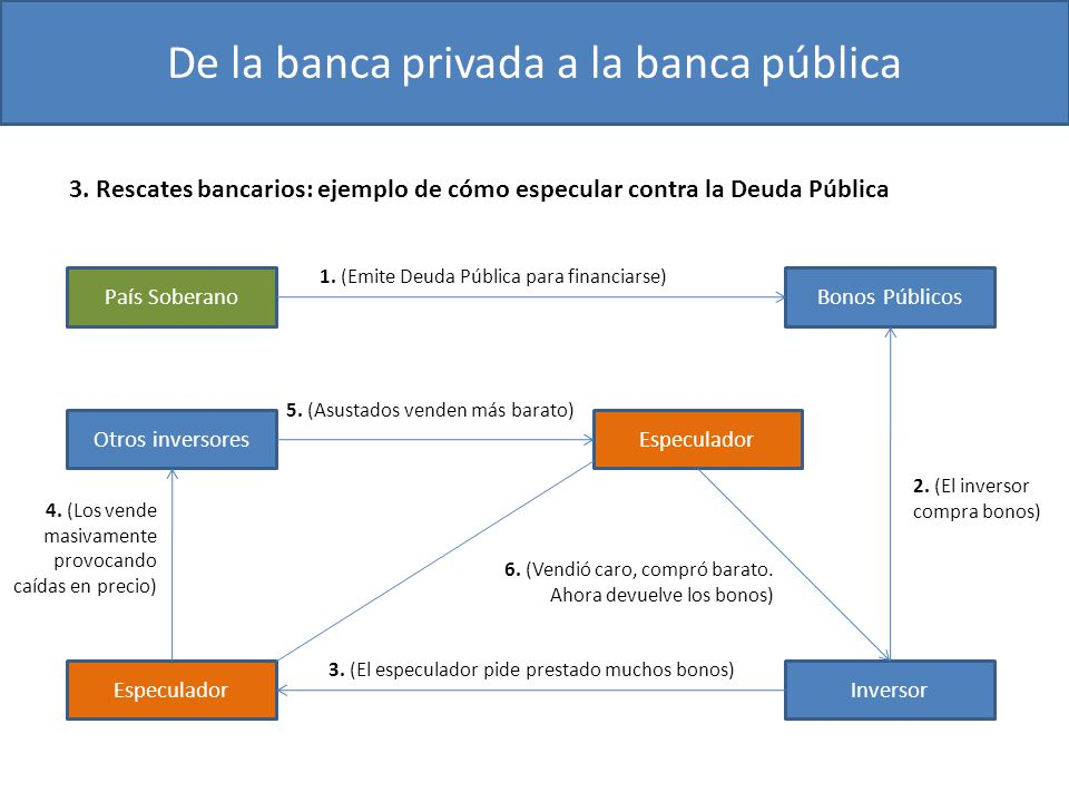 De la banca privada a la banca pública