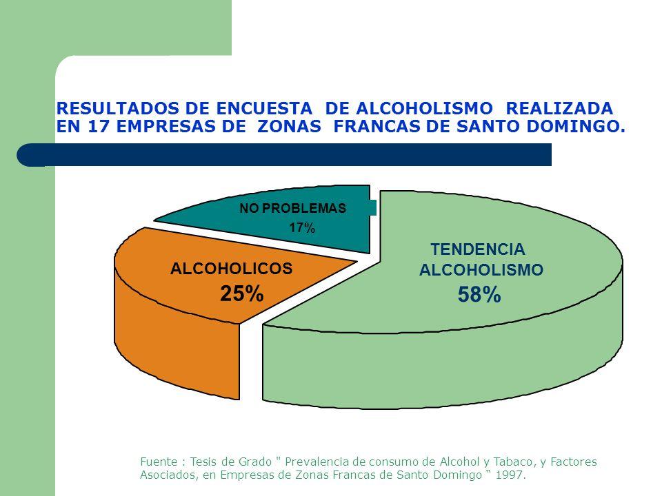 RESULTADOS DE ENCUESTA DE ALCOHOLISMO REALIZADA EN 17 EMPRESAS DE ZONAS FRANCAS DE SANTO DOMINGO.