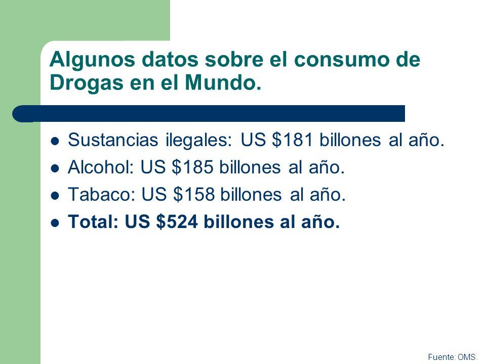 Algunos datos sobre el consumo de Drogas en el Mundo.