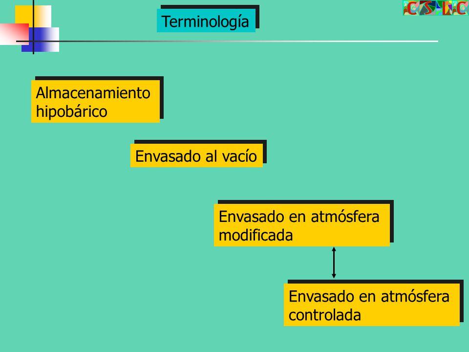 Terminología Almacenamiento. hipobárico. Envasado al vacío. Envasado en atmósfera. modificada. Envasado en atmósfera.