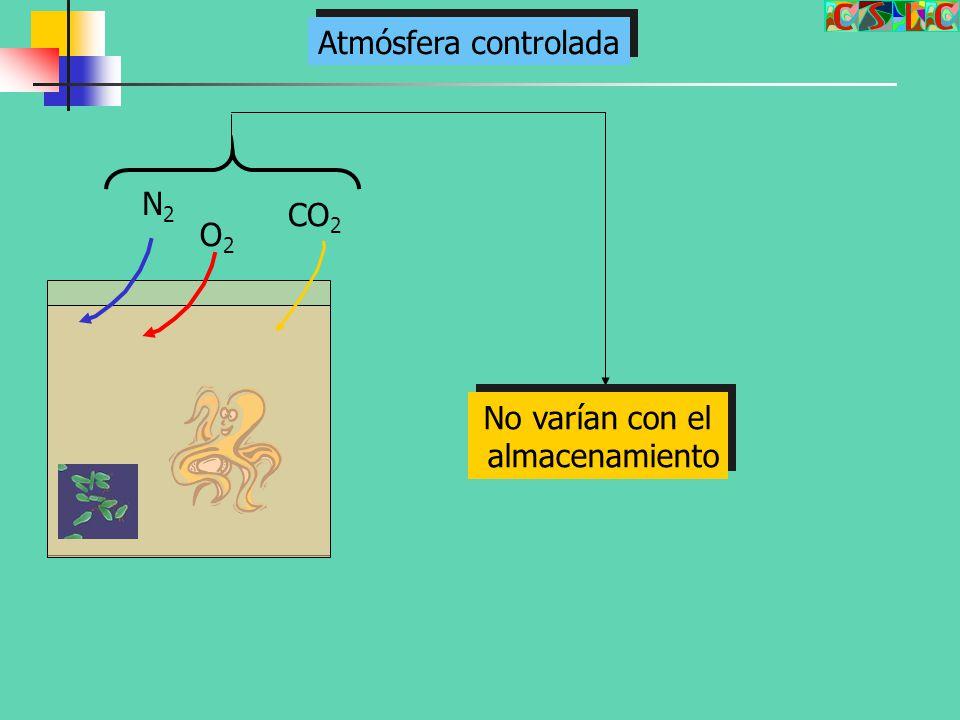Atmósfera controlada N2 CO2 O2 No varían con el almacenamiento