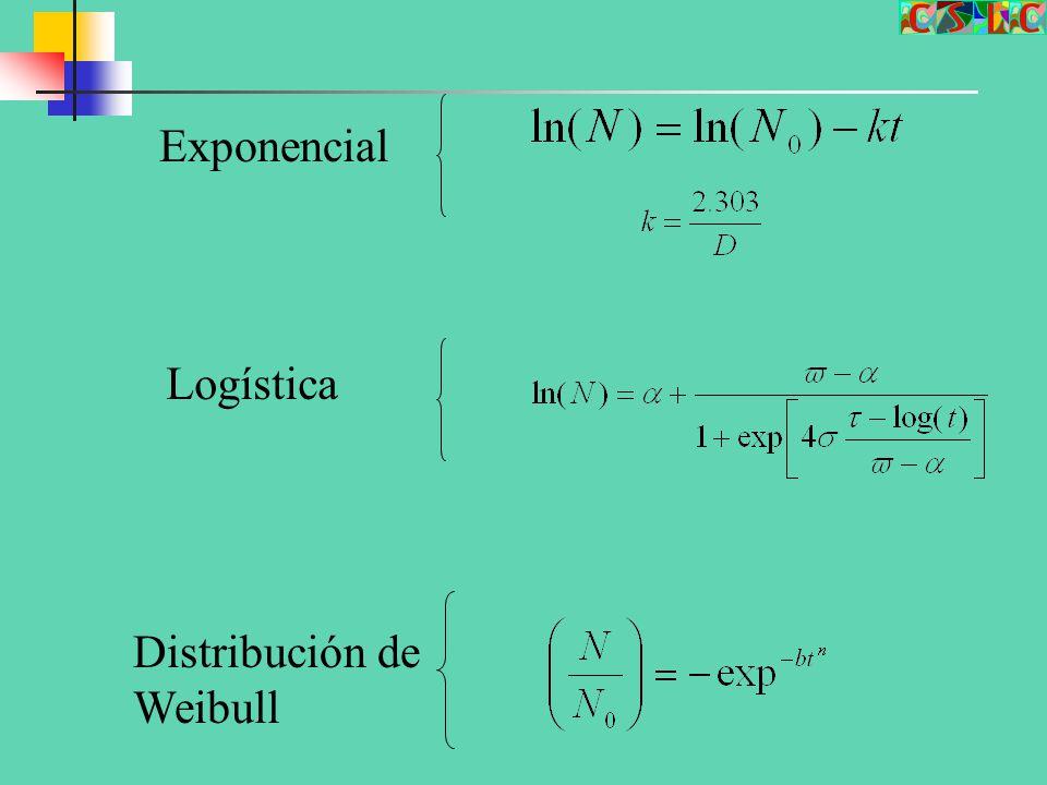 Exponencial Logística Distribución de Weibull