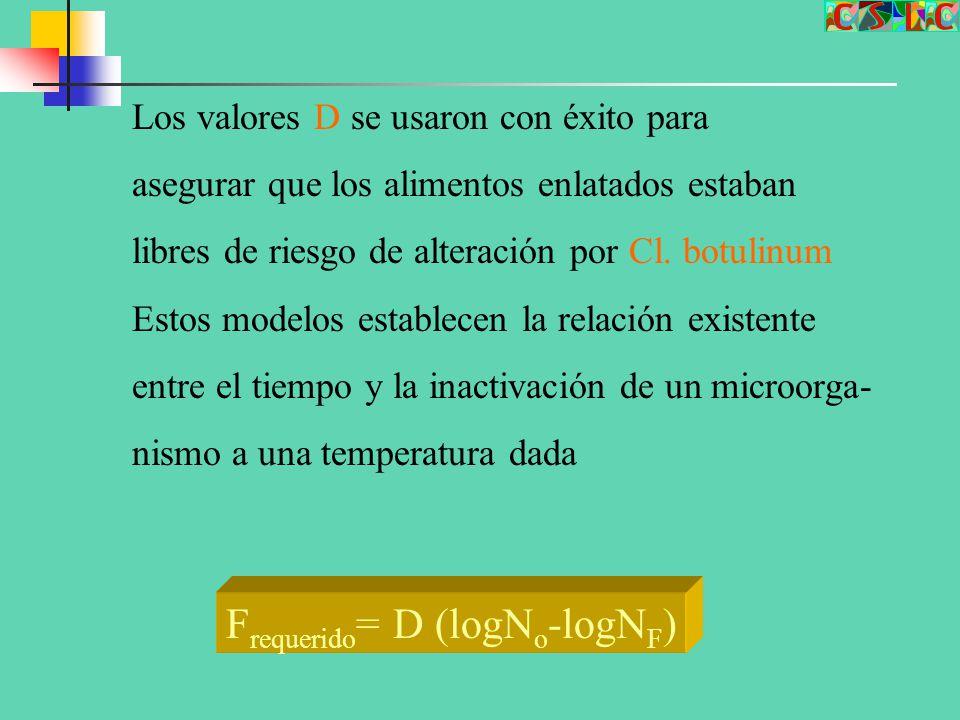 Frequerido= D (logNo-logNF)