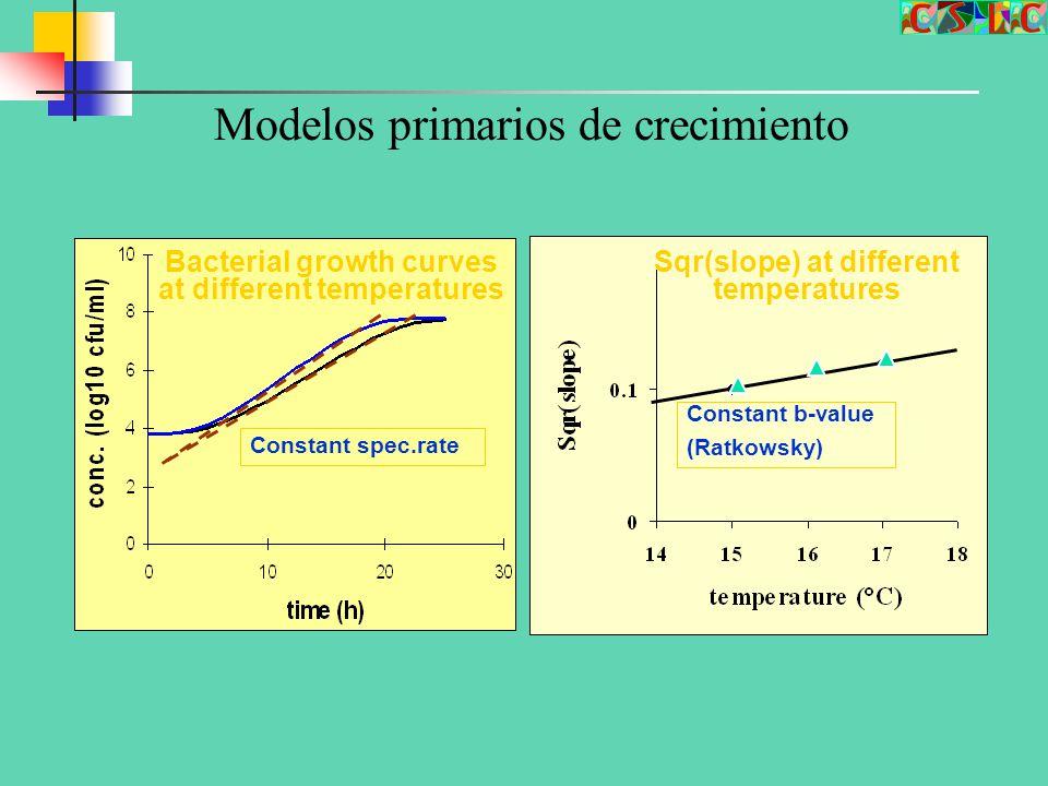 Modelos primarios de crecimiento