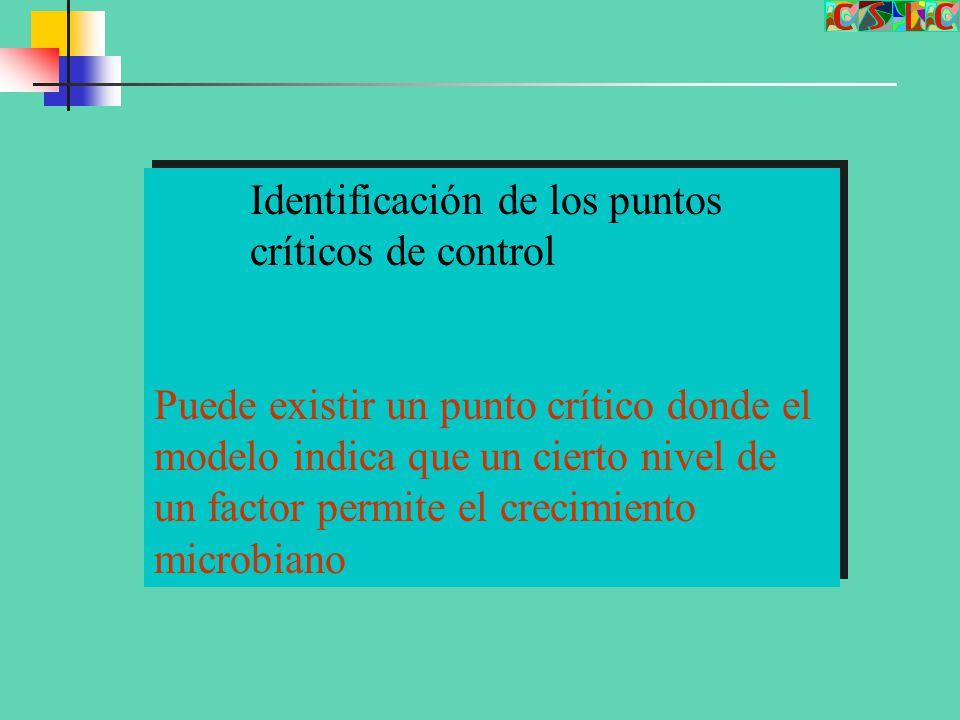 Identificación de los puntos críticos de control
