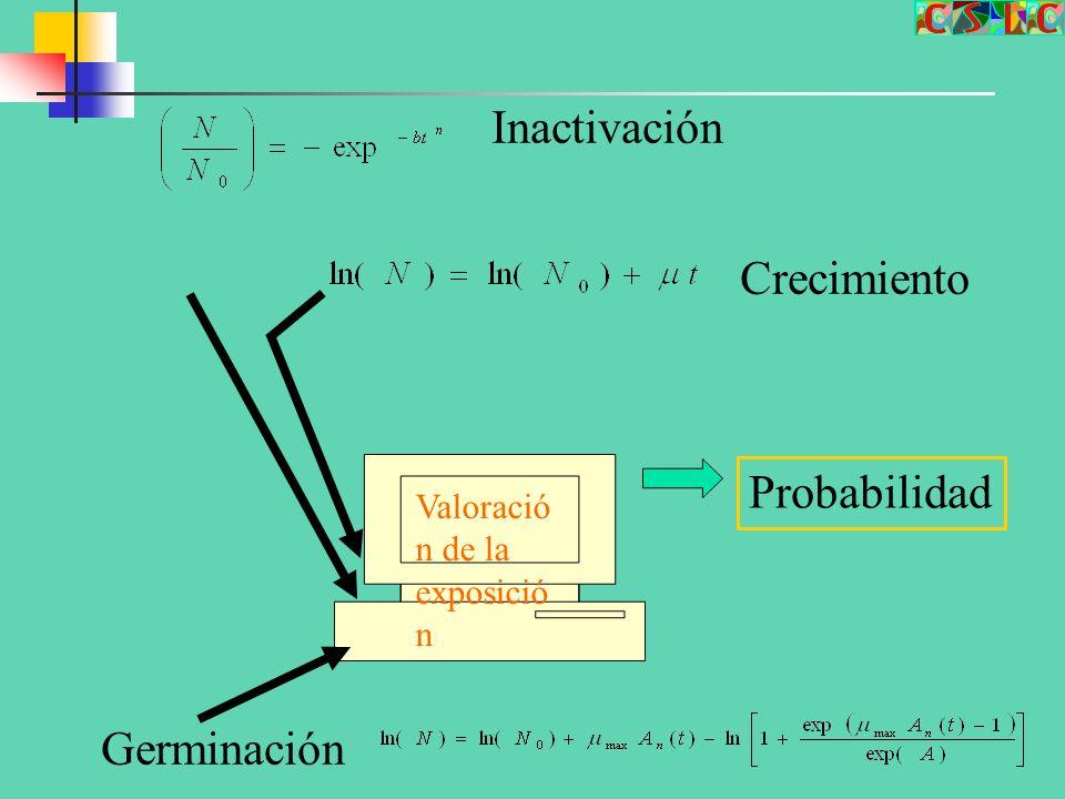Inactivación Crecimiento Probabilidad Germinación