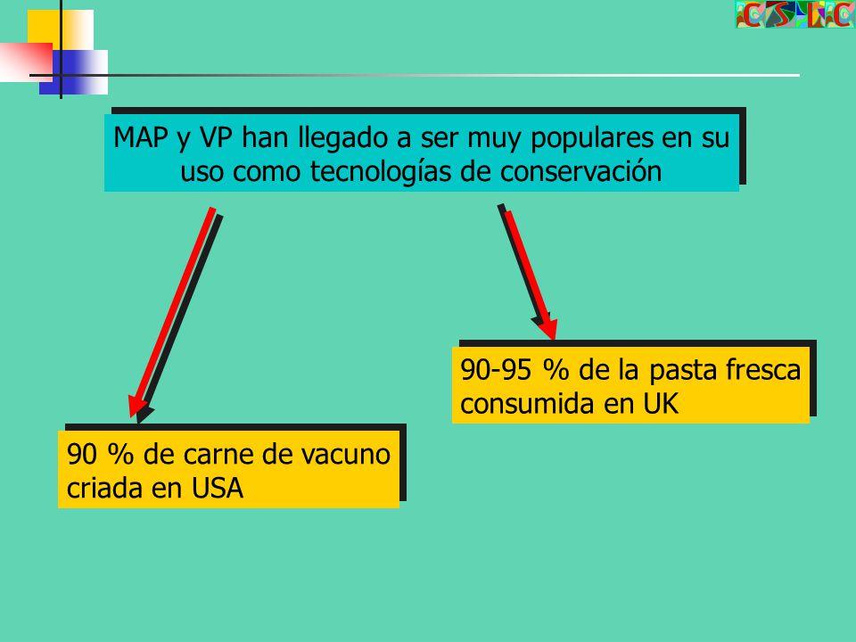 MAP y VP han llegado a ser muy populares en su
