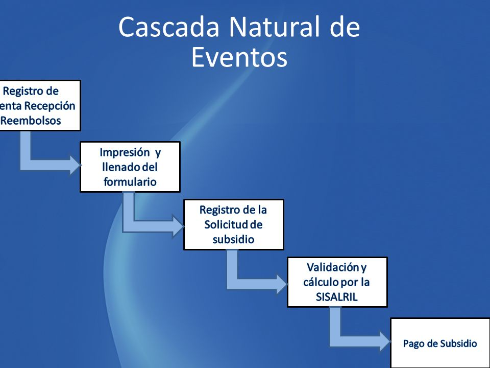 Cascada Natural de Eventos