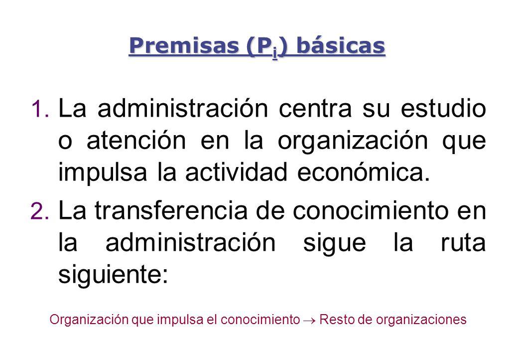 Organización que impulsa el conocimiento  Resto de organizaciones