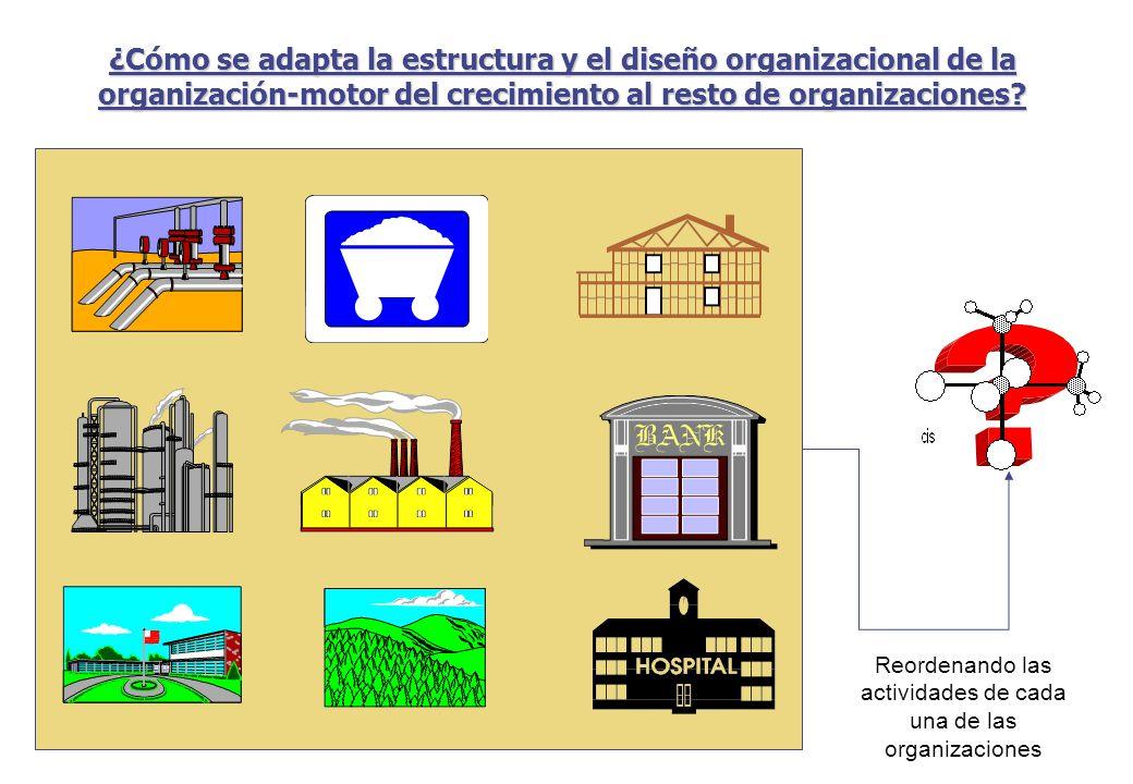 Reordenando las actividades de cada una de las organizaciones