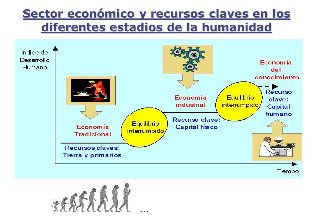 Sector económico y recursos claves en los diferentes estadios de la humanidad