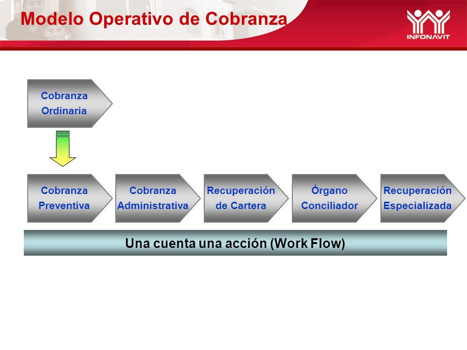 Modelo Operativo de Cobranza