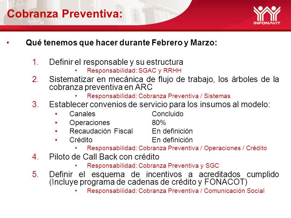 Cobranza Preventiva: Qué tenemos que hacer durante Febrero y Marzo:
