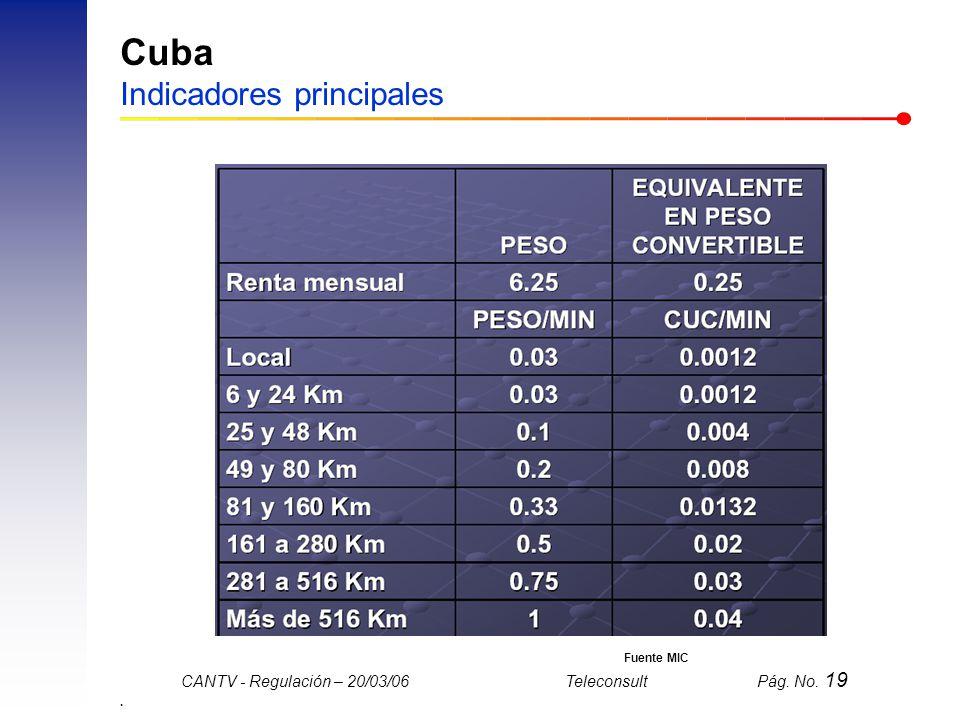 Cuba Indicadores principales