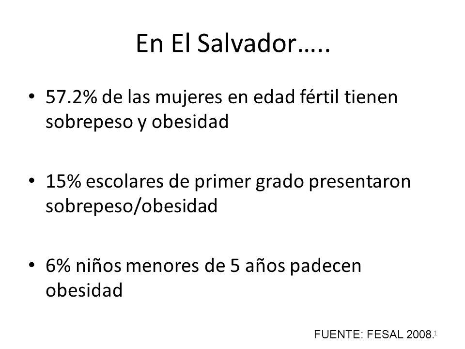 En El Salvador….. 57.2% de las mujeres en edad fértil tienen sobrepeso y obesidad. 15% escolares de primer grado presentaron sobrepeso/obesidad.