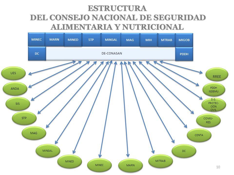 DEL CONSEJO NACIONAL DE SEGURIDAD ALIMENTARIA Y NUTRICIONAL
