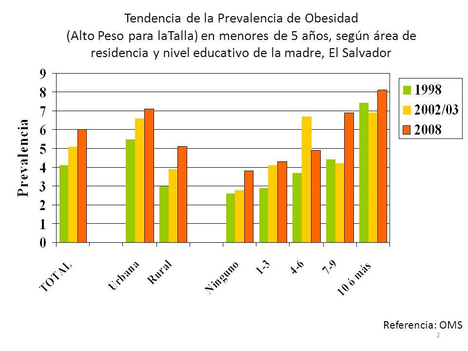 Tendencia de la Prevalencia de Obesidad (Alto Peso para laTalla) en menores de 5 años, según área de residencia y nivel educativo de la madre, El Salvador