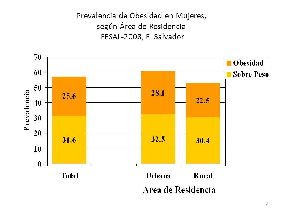 Prevalencia de Obesidad en Mujeres, según Área de Residencia FESAL-2008, El Salvador
