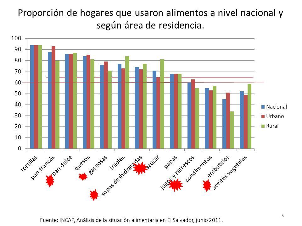 Proporción de hogares que usaron alimentos a nivel nacional y según área de residencia.