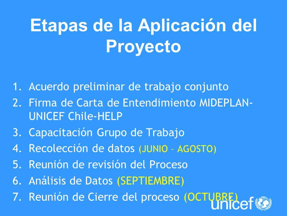 Etapas de la Aplicación del Proyecto
