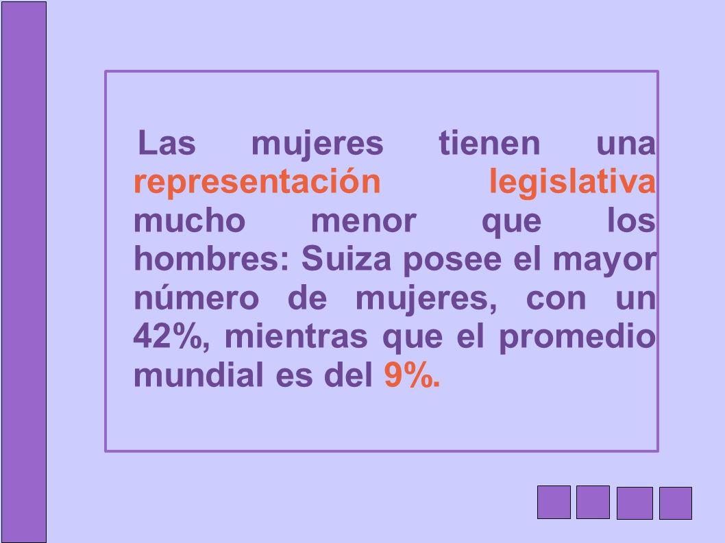 Las mujeres tienen una representación legislativa mucho menor que los hombres: Suiza posee el mayor número de mujeres, con un 42%, mientras que el promedio mundial es del 9%.