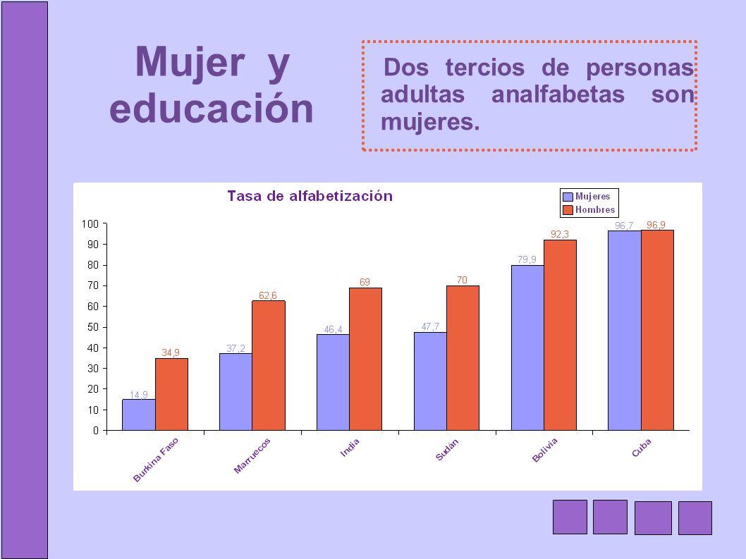 Mujer y educación Dos tercios de personas adultas analfabetas son mujeres.