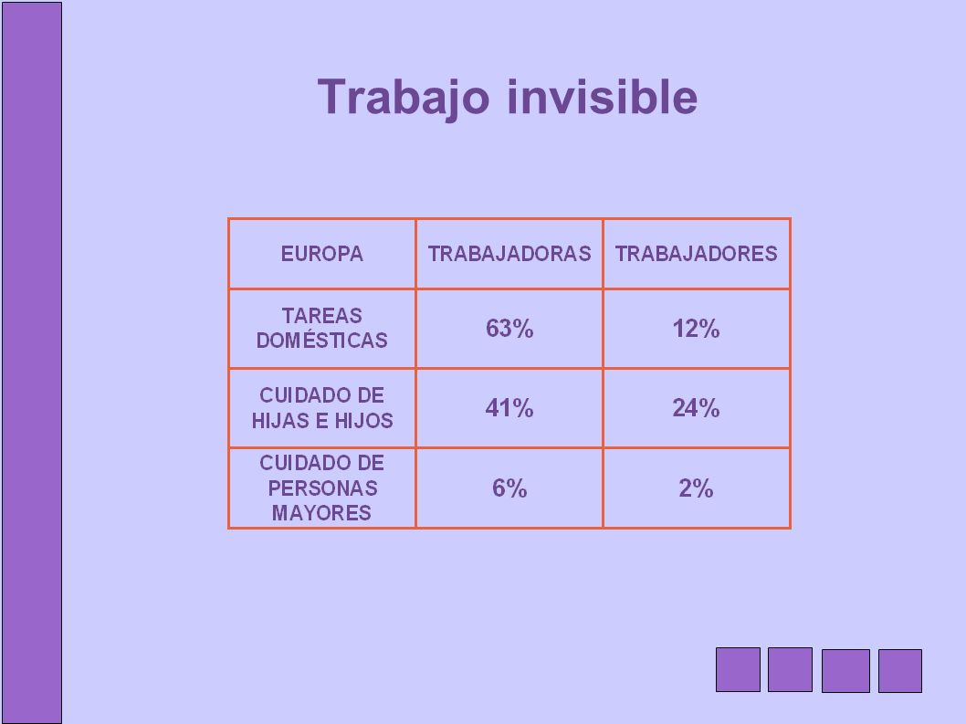 Trabajo invisible
