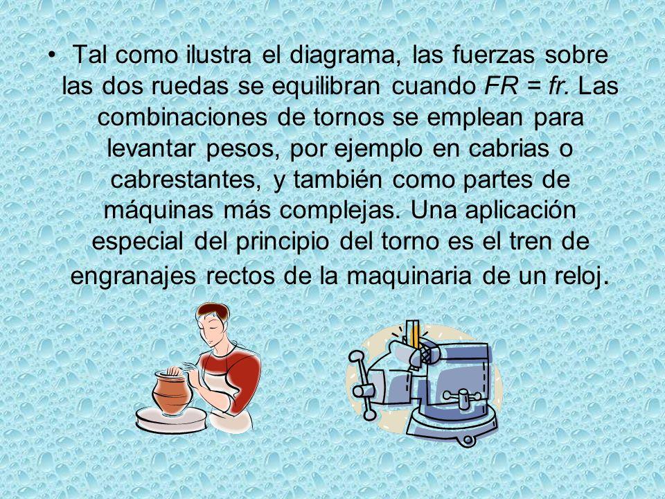 Tal como ilustra el diagrama, las fuerzas sobre las dos ruedas se equilibran cuando FR = fr.
