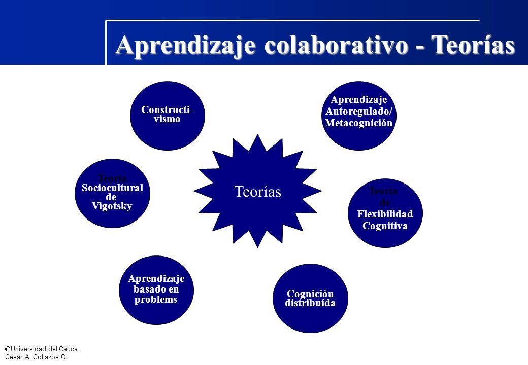 Aprendizaje colaborativo - Teorías