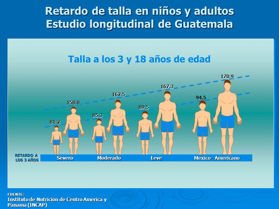 Retardo de talla en niños y adultos Estudio longitudinal de Guatemala