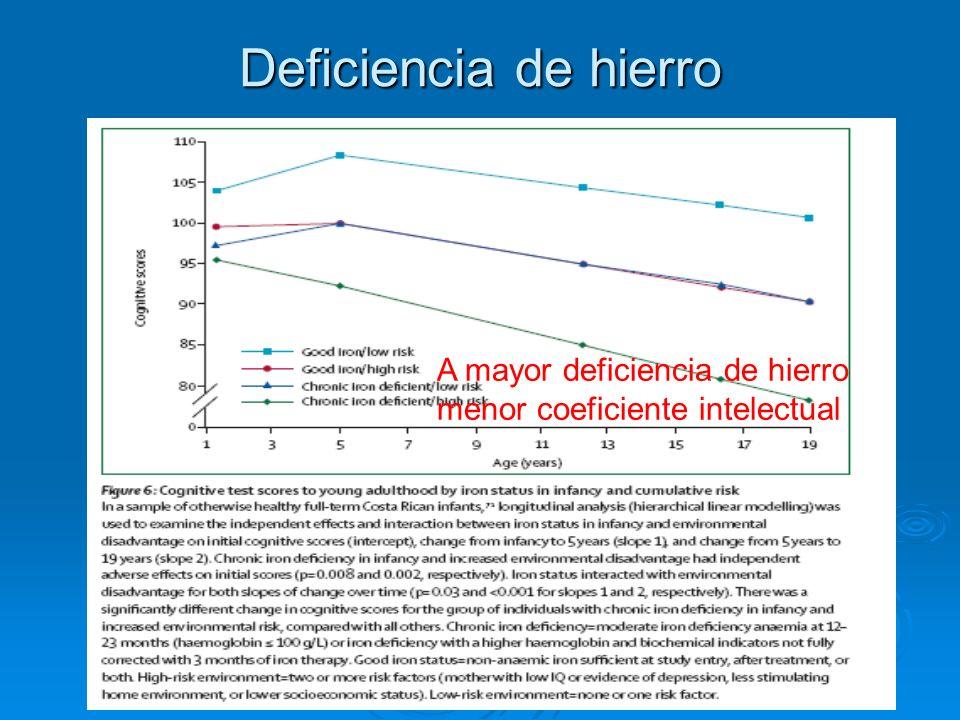 Deficiencia de hierro A mayor deficiencia de hierro