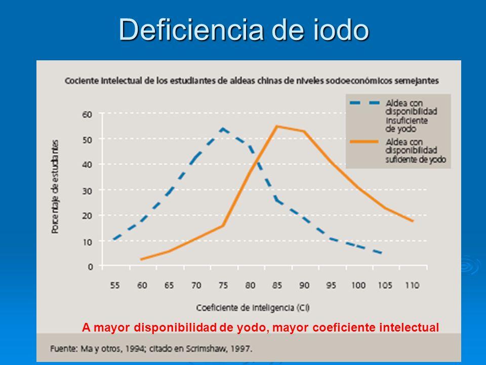 Deficiencia de iodo A mayor disponibilidad de yodo, mayor coeficiente intelectual