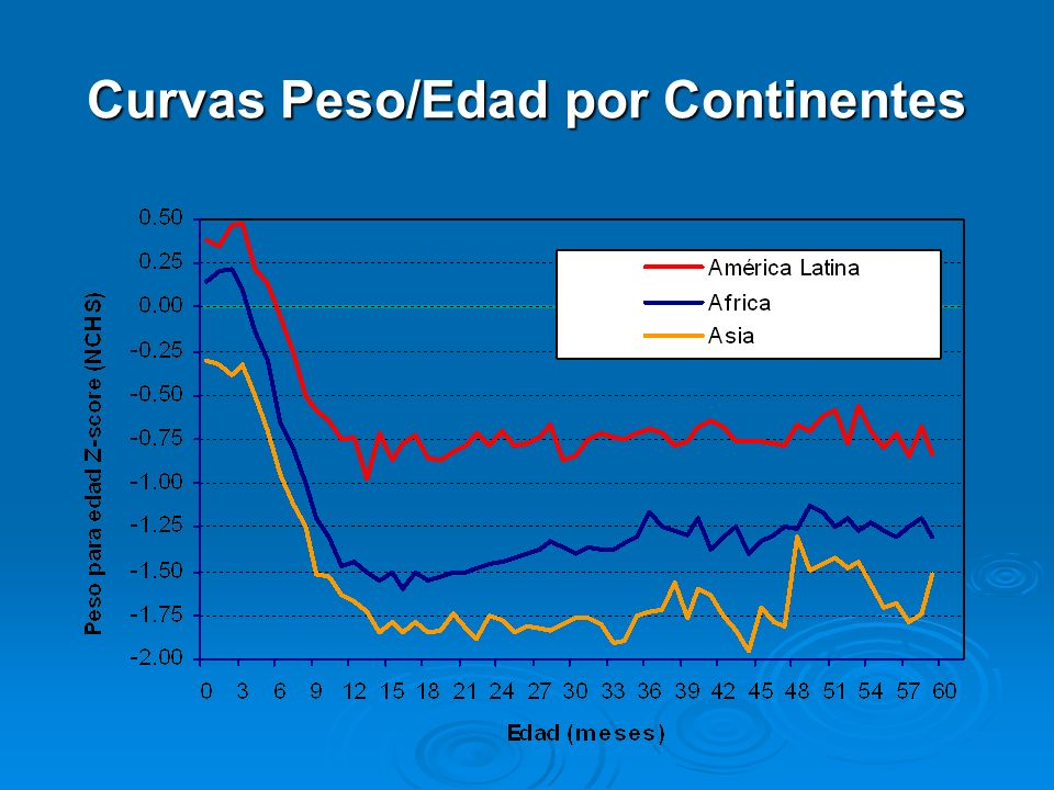 Curvas Peso/Edad por Continentes