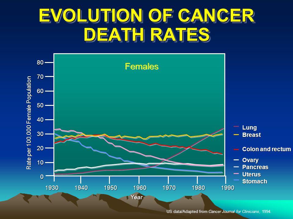 EVOLUTION OF CANCER DEATH RATES