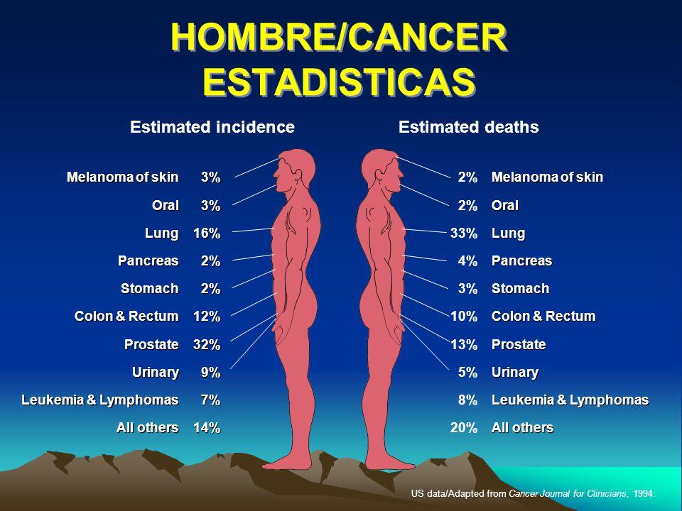 HOMBRE/CANCER ESTADISTICAS
