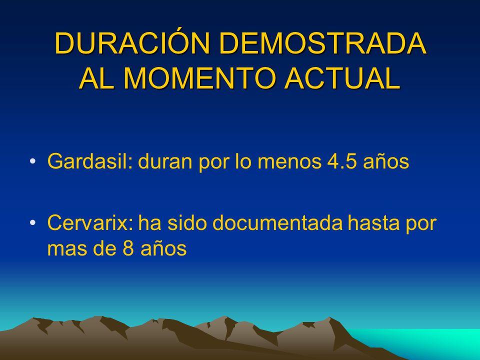 DURACIÓN DEMOSTRADA AL MOMENTO ACTUAL