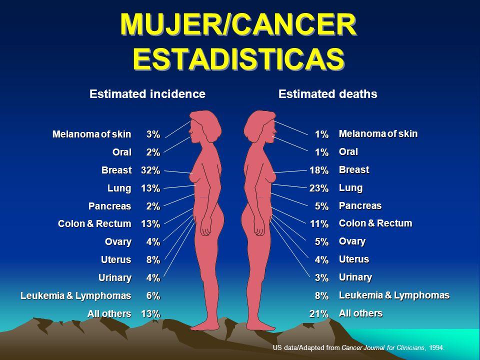 MUJER/CANCER ESTADISTICAS
